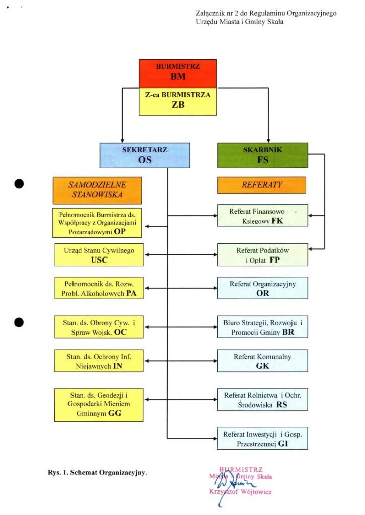 Schemat organizacyjny 2019